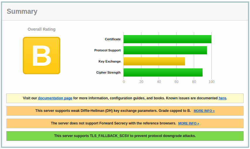 Improved SSL Labs result. Grade B.
